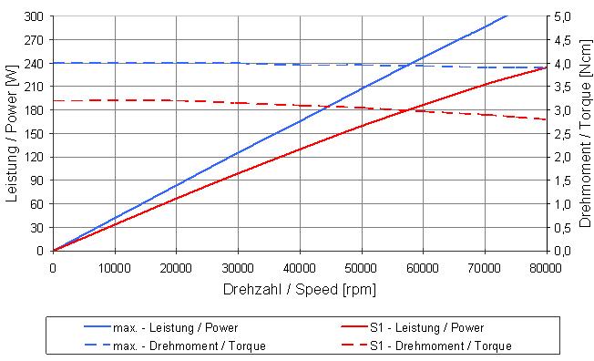 Type 4010 graph