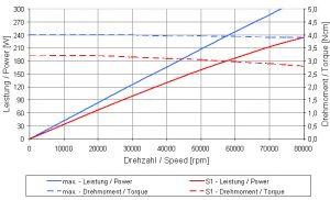 4015DCR-HSK63_Graph