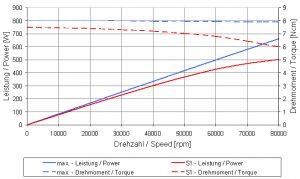 4025DCS-Graph