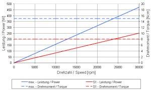 4025DCT-Sealing Air_Graph