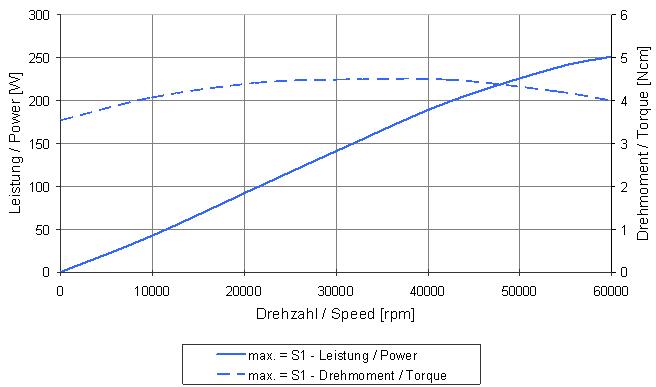 Type 4020 graph