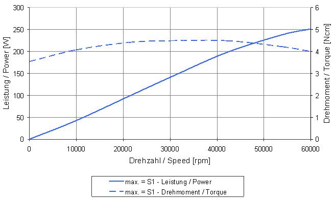 Type 4026 graph