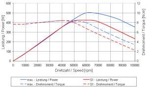 4033AC-ESD_Graph