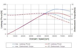 4033AC-LN15_Graph