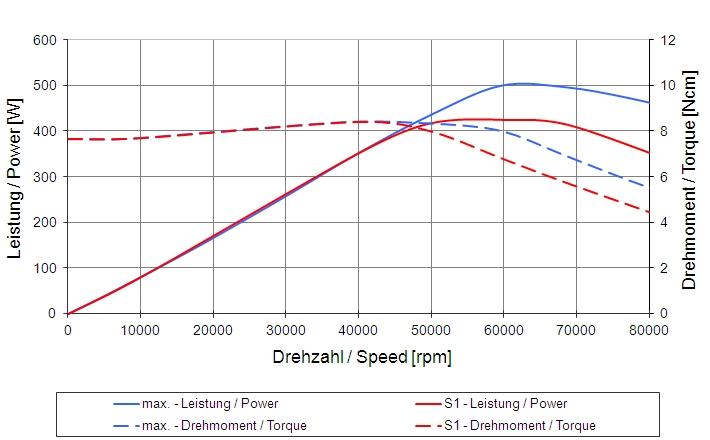 Type 4033 AC-LN15 graph