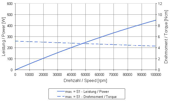 Type 4033 DC graph