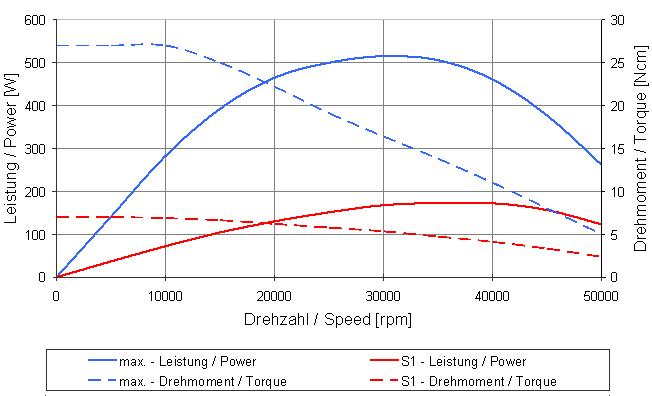 Type 4040 graph