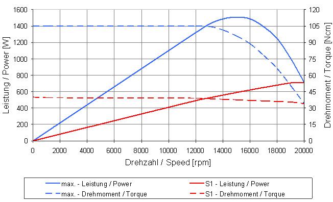 Type 4060 AC-T graph