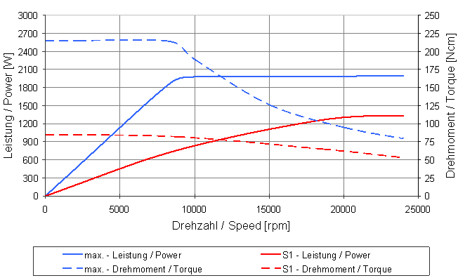 Type 4060 ER graph