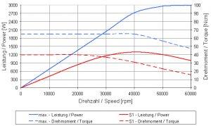 4061DCS-Graph
