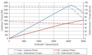 4061DCT_Graph