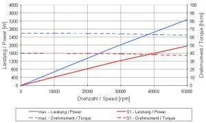 4064_DC Graph