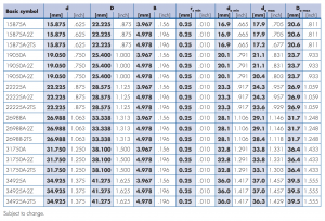 GRW Thin Section Bearings Sizes