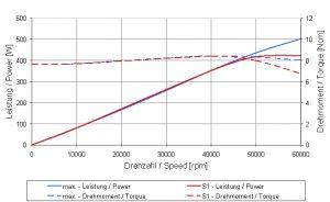 4033AC-ESD-LS_ST-60-CS-Graph