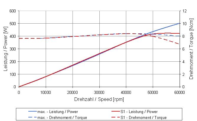 Type 4033 AC-ESD-LS-ST-60-CS graph