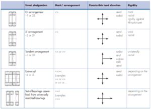 Duplex bearings arrangements