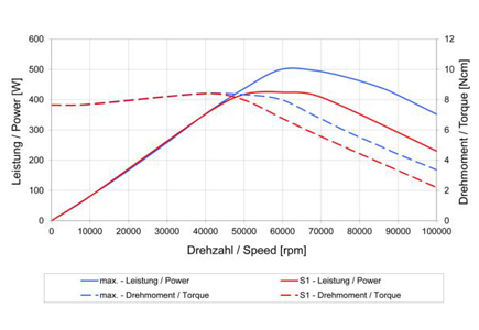 4033 AC ER8 speed vs power graph