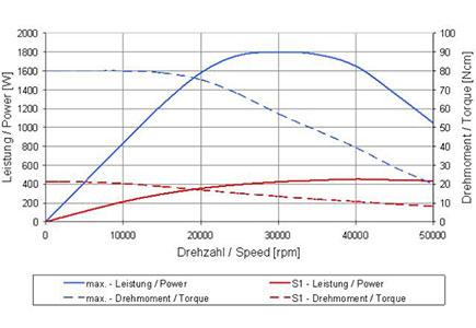 4061-AC-CS-TC-Speed-vs-Power-graph