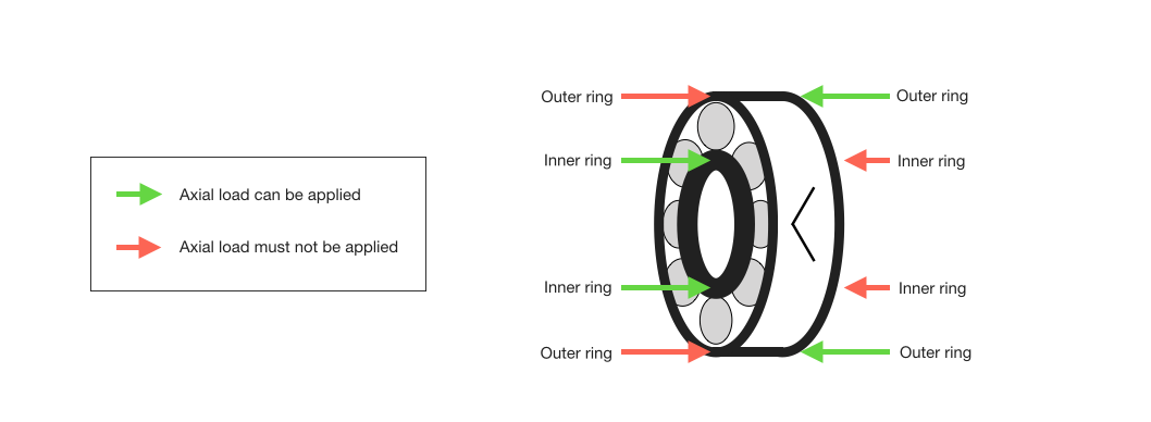 Angular_contact_bearing_axial_loading_diagram