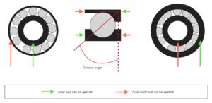 Angular_contact_bearing_contact_angle_and_axial_loading_diagram