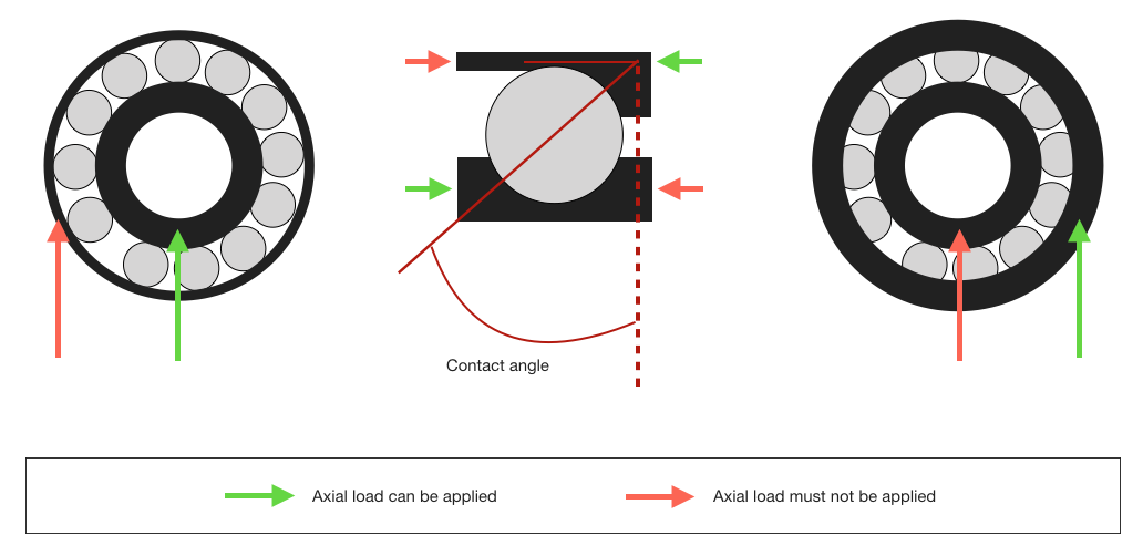 Angular_contact_bearing_contact_angle_and_axial_loading_diagram