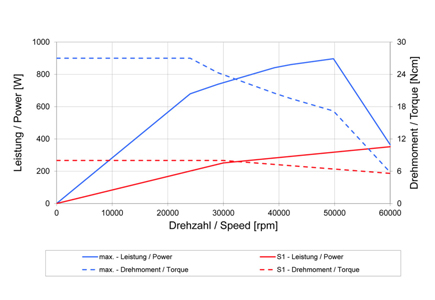 4036 DC-T-ER11-F speed vs. power graph
