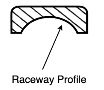 Raceway_Curvature_in_bearings_diagram