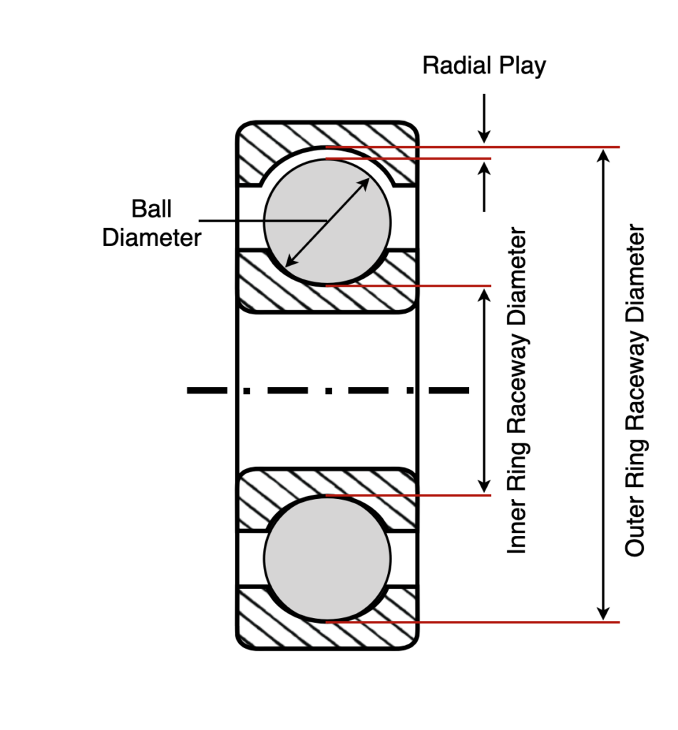 Radial Play in Ball Bearings Diagram