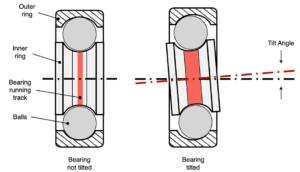 Running_track_in_bearings_diagram